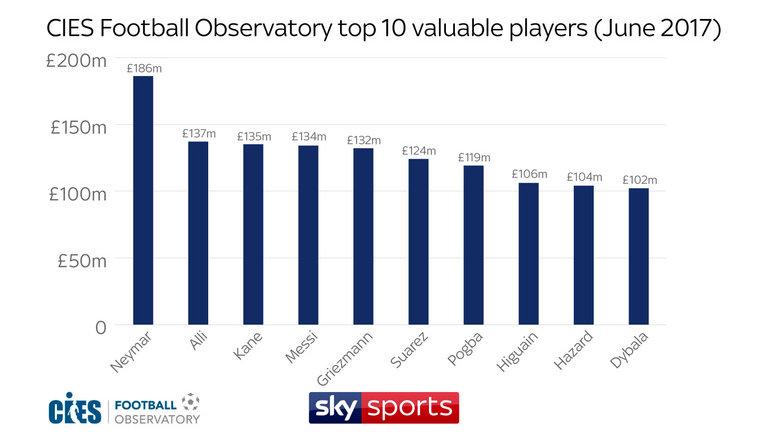 Top 10 cầu thủ giá trị nhất thế giới